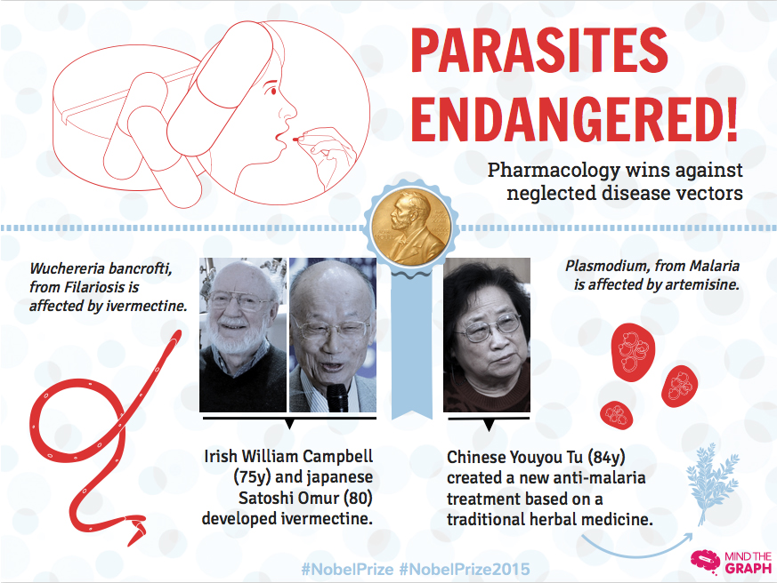 Nobel prize 2015: fighting malaria and neglected diseases