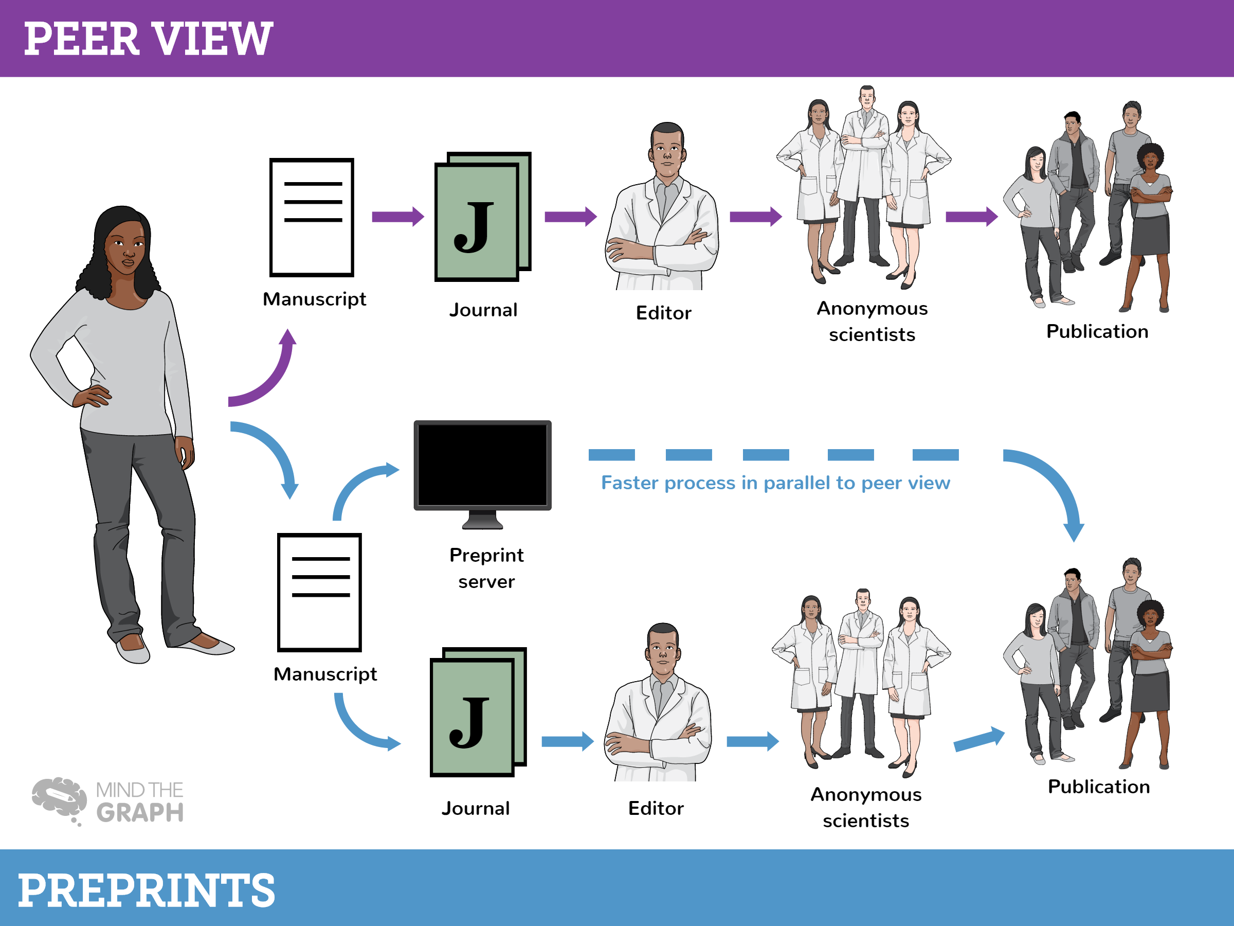 Preprints: Are they the new peer view?