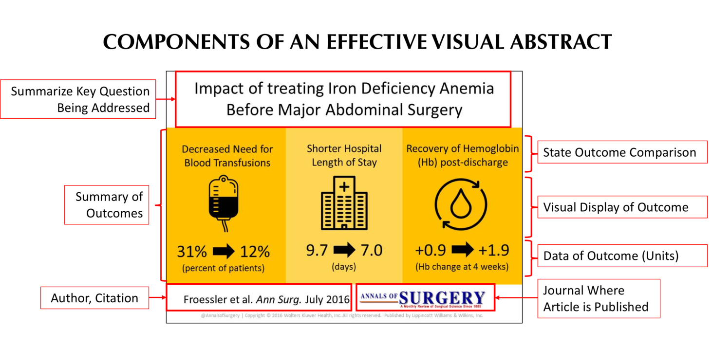 Make your visual abstracts to Annals of Surgery!