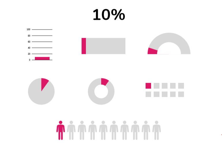 How to make an infographic #3: Matching your data with the right infographic
