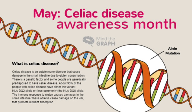 Celiac disease: an infographic to understand