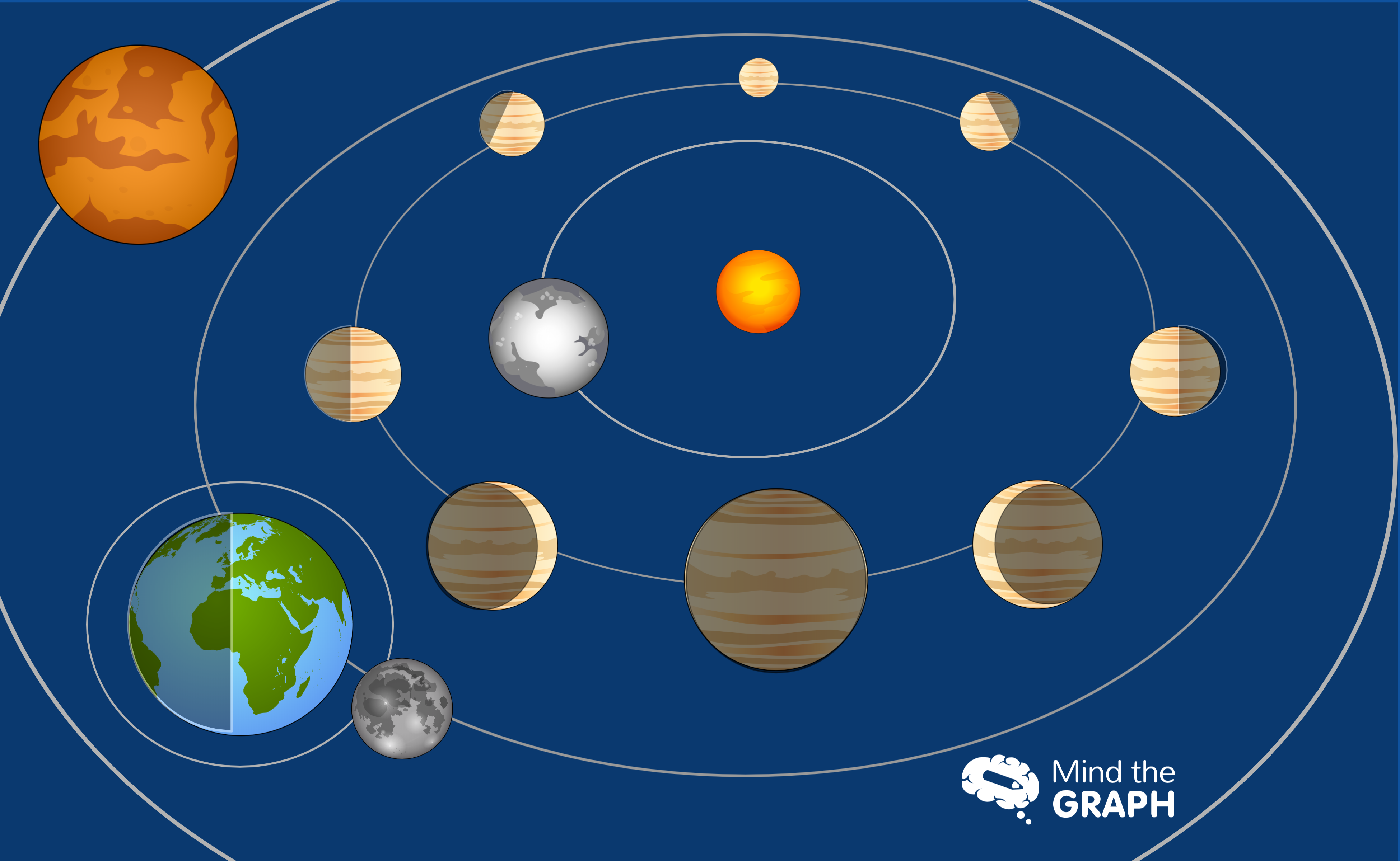 Flat Earth and geocentrism: How to show that the Earth orbits the Sun