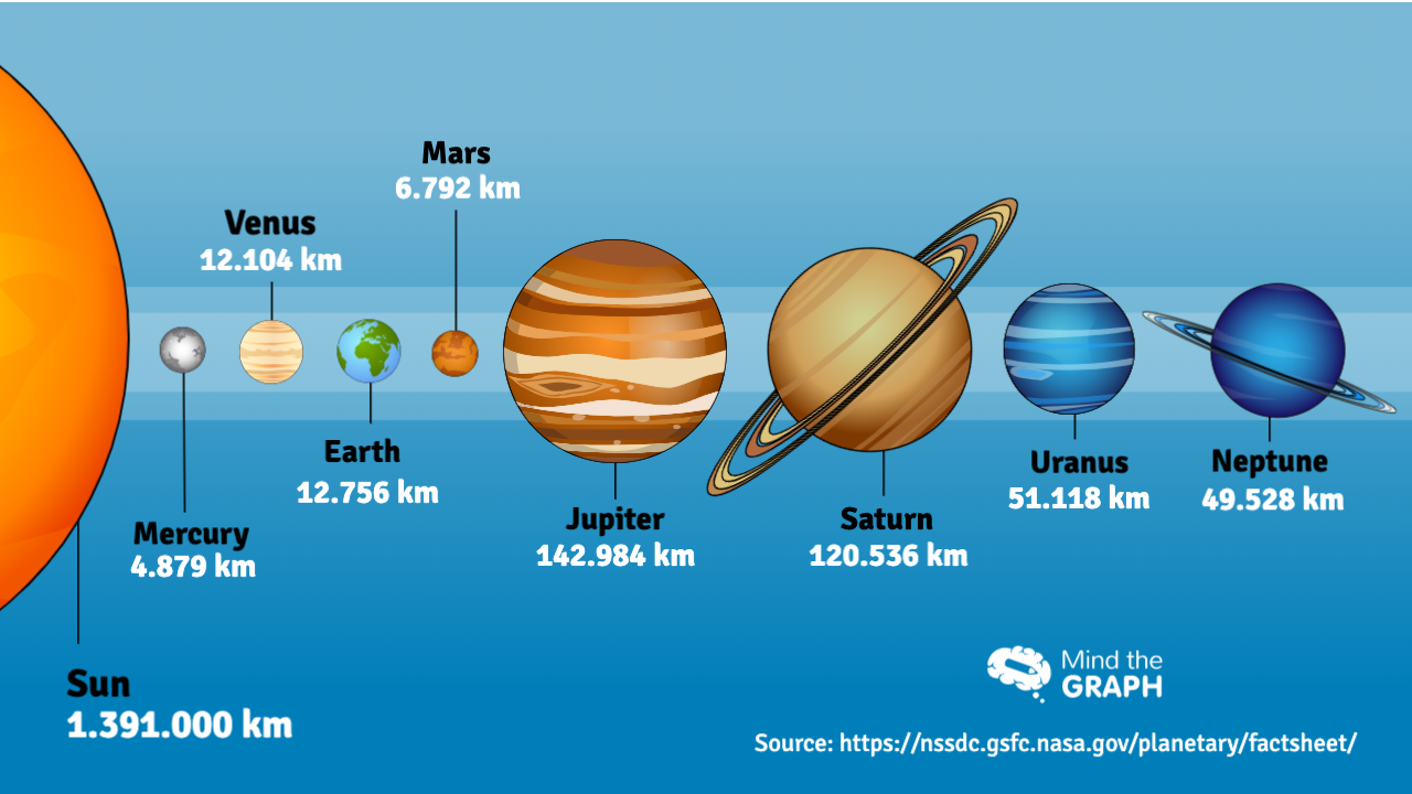 New infographics to see the magnitude of the solar system