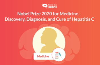 Hepatitis C Nobel Prize 2020 for Medicine Chemistry