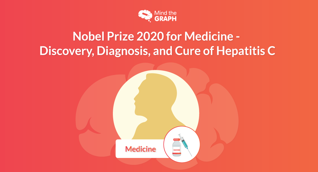Nobel Prize 2020 for Medicine –  Discovery, Diagnosis, and Cure of Hepatitis C