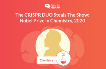 Nobel Prize 2020 for Chemistry goes goes to CRISPR DUO
