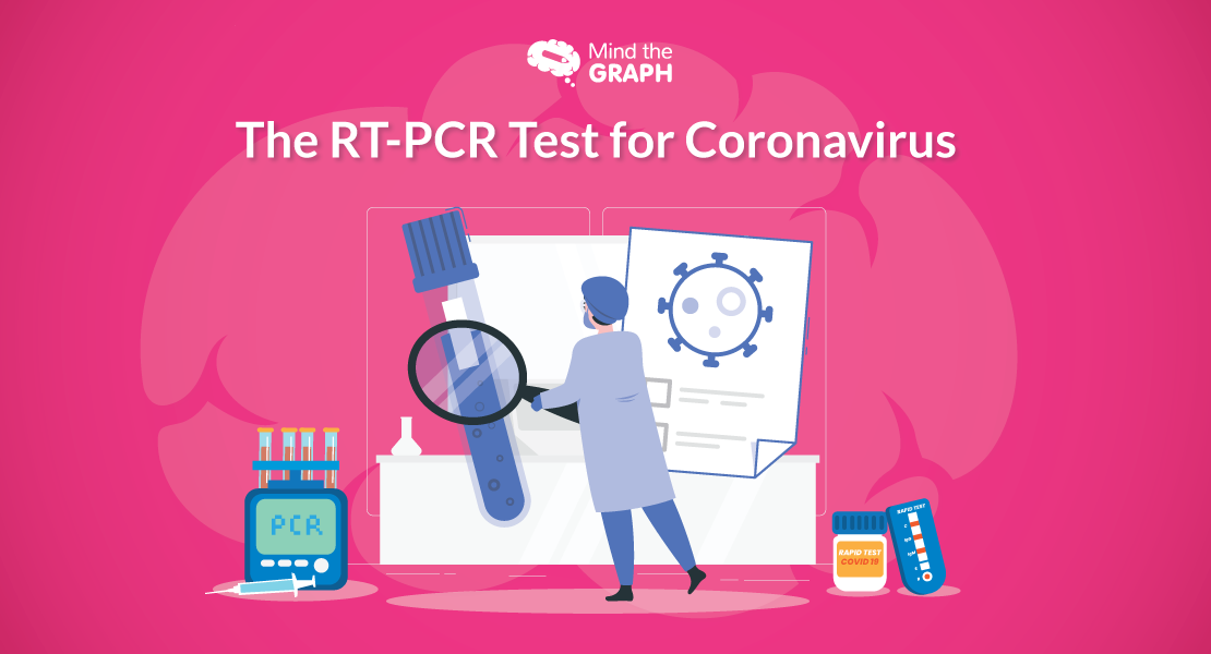 The RT PCR Test for Coronavirus