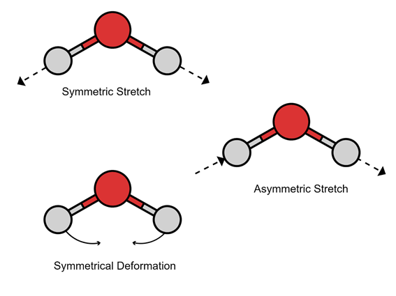 symmetric stretch