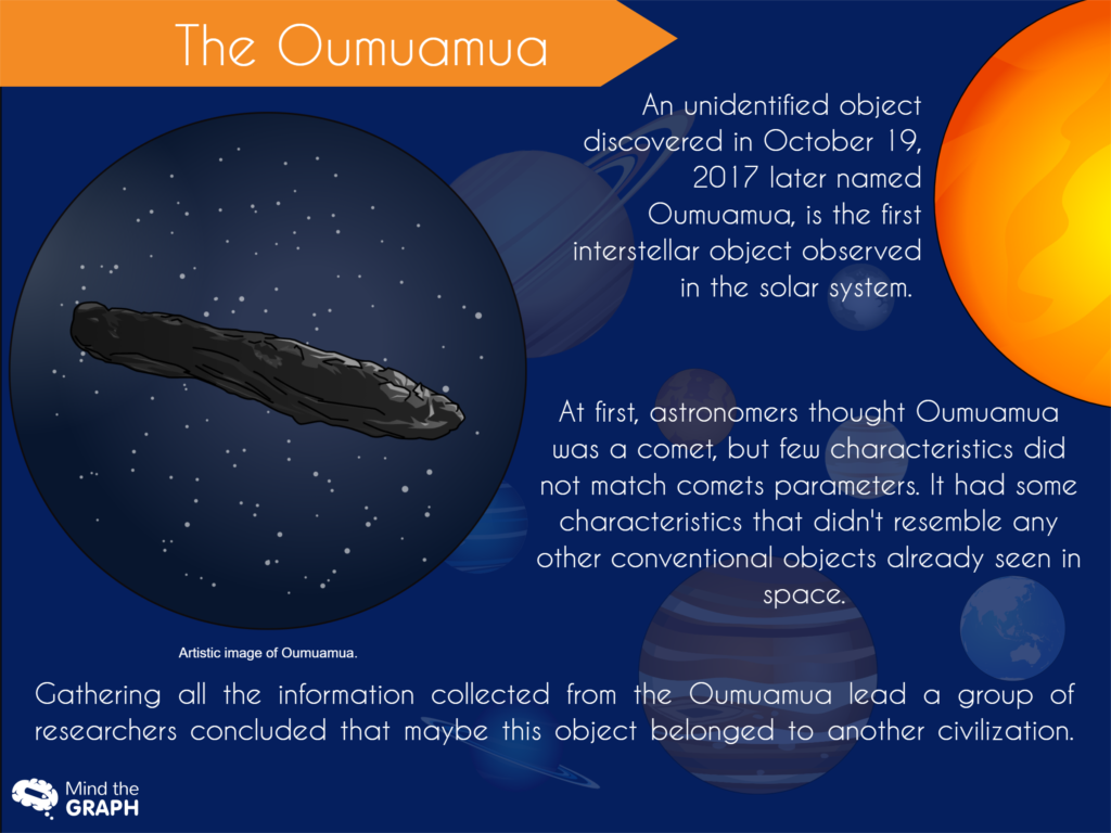 Artistic image of Oumuamua, the interstellar object.