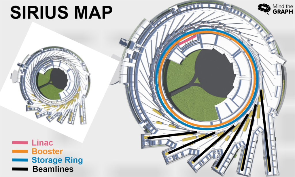 Sirius map with different colors showing each region of the equipment