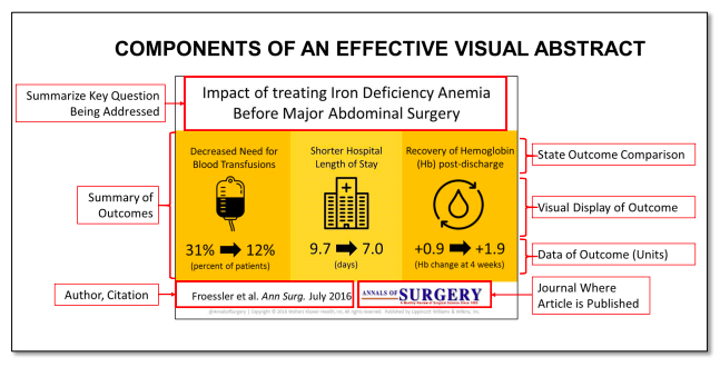 Annals of Surgery Visual Abstracts Guideline
